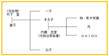DAIGO家系図